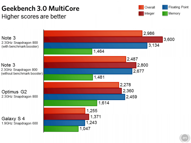 benchmark-samsung-galaxy-note-3