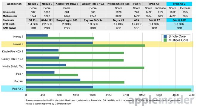benchmark-nexus-9-ipad-air-2